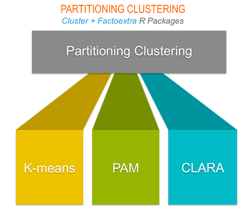 Partitioning cluster analysis