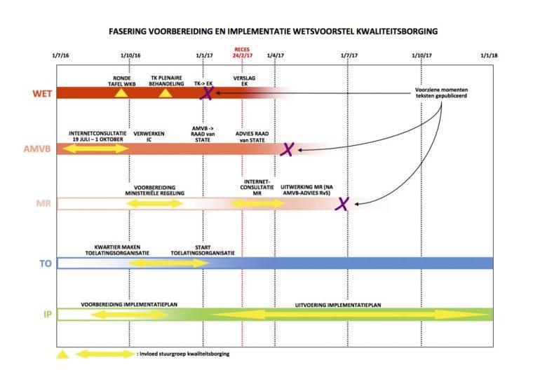 1d-fasering-wetsvoorstel