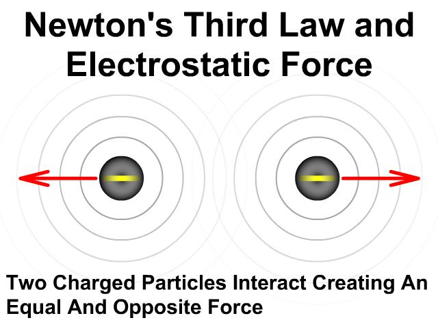 Spice of Lyfe: Physics Formula For Electrostatic Force