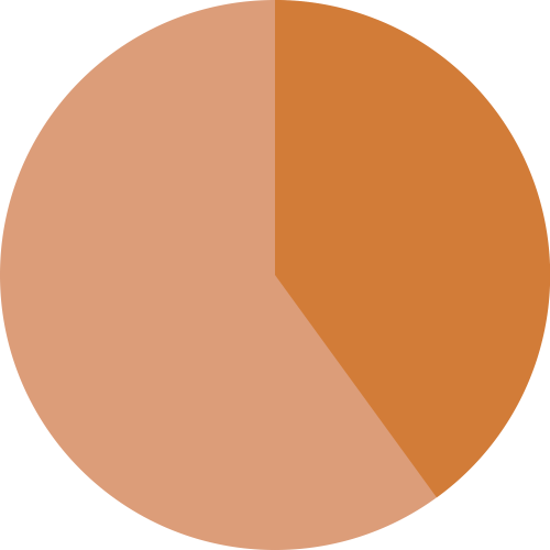 small resolution of empty 40 pie chart