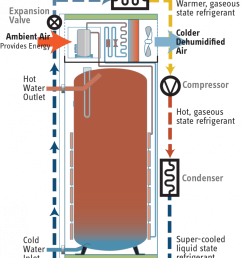 accelera refrigerant cycle [ 957 x 1200 Pixel ]