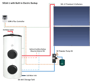 Solar Thermal Hot Water Systems and Individual Components | Stiebel Eltron USA