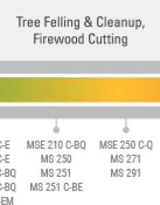 The actual listed guide bar length can vary from effective cutting based on which power head it is installed add to compare also farm  ranch chainsaws powerful mid range use stihl usa rh stihlusa