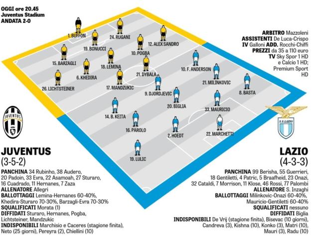 Formation Juventus Lazio