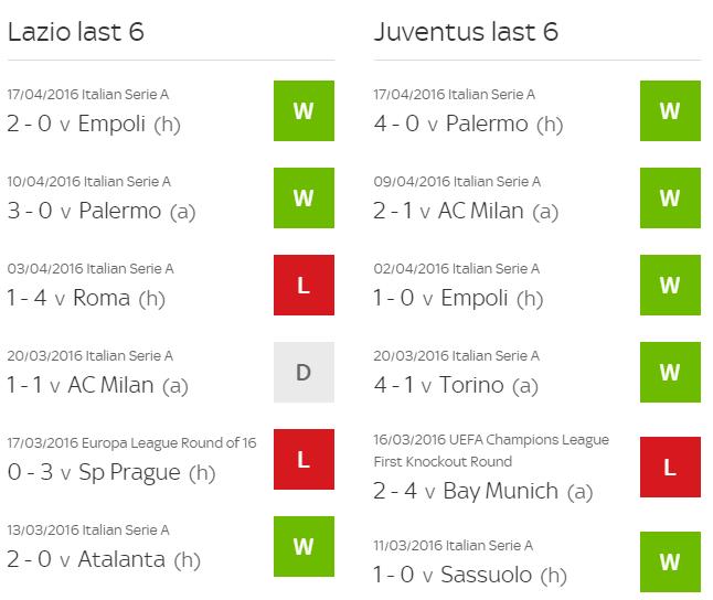 Forme Juventus Lazio