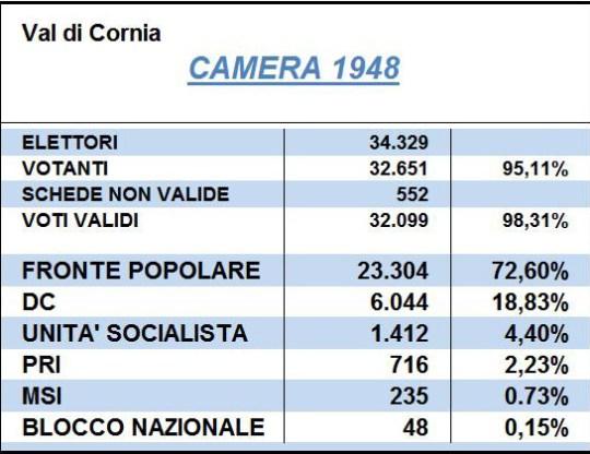 Camera 48 Vdc