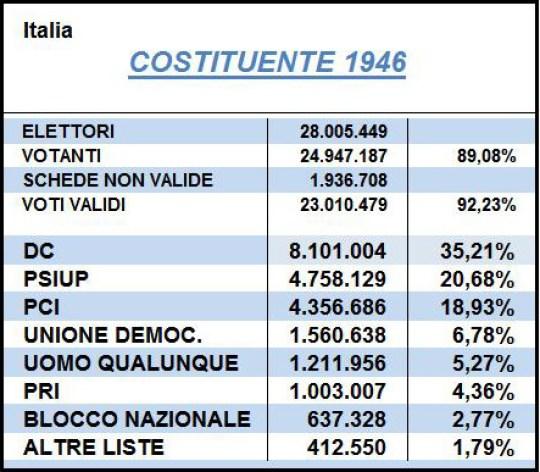 Costituente it