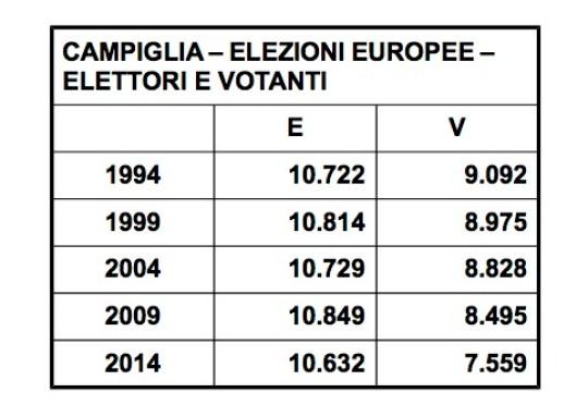 campiglia europee elettori e votanti