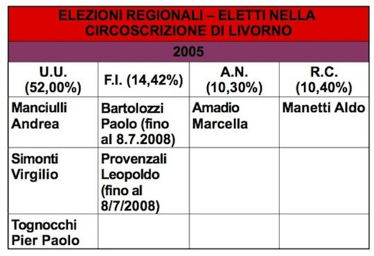 regionali 2005 livorno eletti