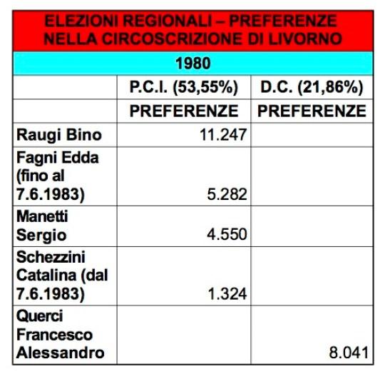regionali preferenze livorno 1980