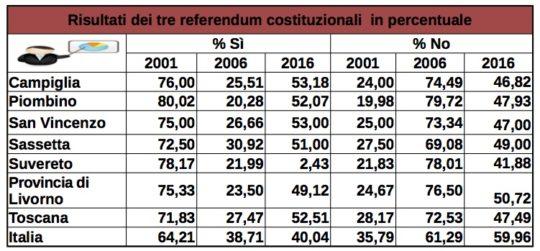 i-tre-referendum