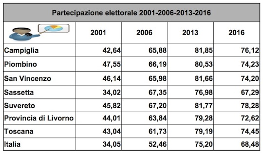 partecipazione-al-voto