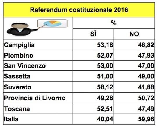 risutatireferendum-2016
