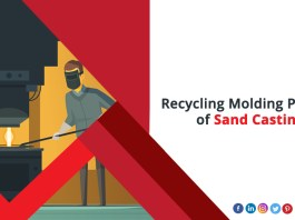 Sand Casting Recycling Moulding Process