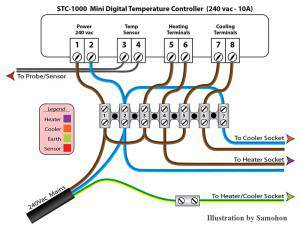 simple wiring diagram of fridge dual car stereo stc-1000 temp controller - accessories discussions on stilldragon® community forum