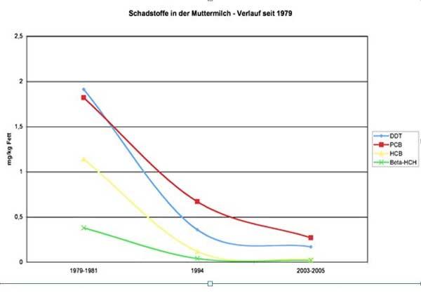 Schadstoffe in der Muttermilch - Verlauf seit 1979
