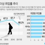 [사회] 2017년 대졸 이상 취업률 2011년 이래 최저