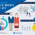 [사회] 도시민 86.4% 노후 자산으로 달러 선호
