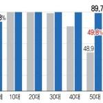 [사회] 60대 이상 88.8%가 인터넷 이용