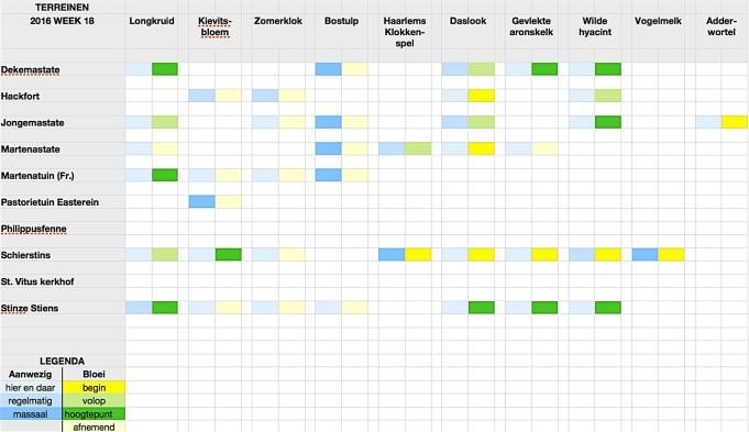 Stinzenflora-monitor 2016 week 18