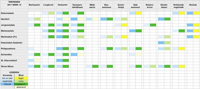 Stinzenflora-monitor Kalender 17.14 Klik op afbeelding om te vergroten