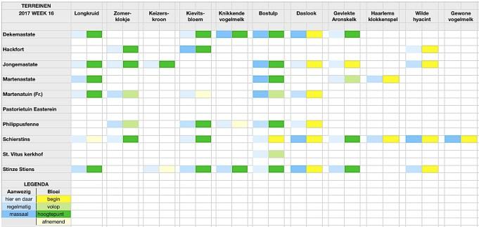 Stinzenflora-monitor Kalender 17.16 Klik op afbeelding om te vergroten