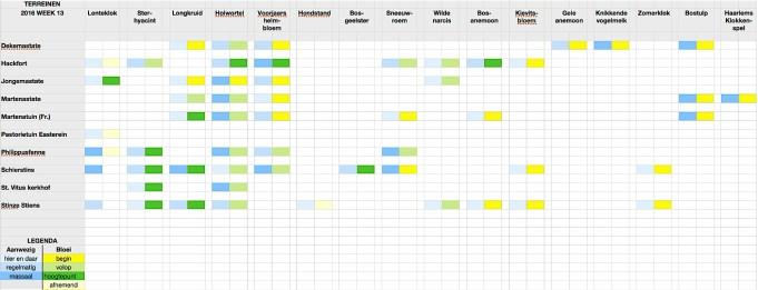 Stinzenflora-monitor 2016 week 13