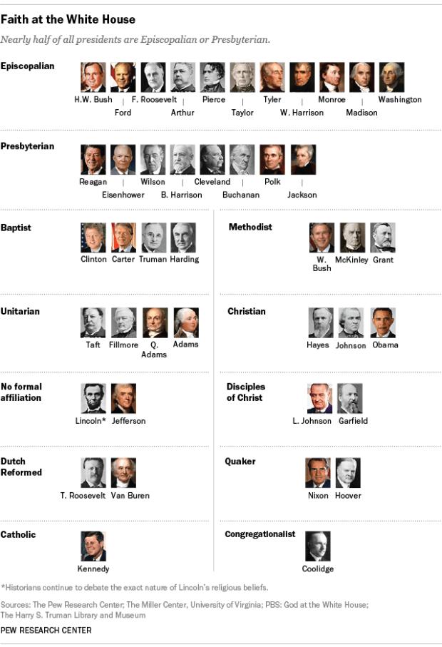 FT_15.02.11_presidentialReligion
