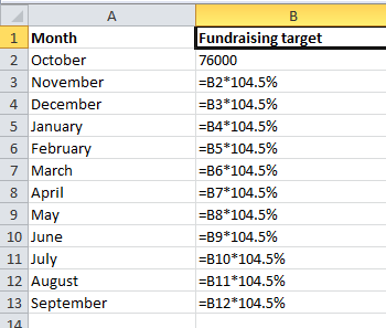 How to add a percentage increase to a monthly target in Excel