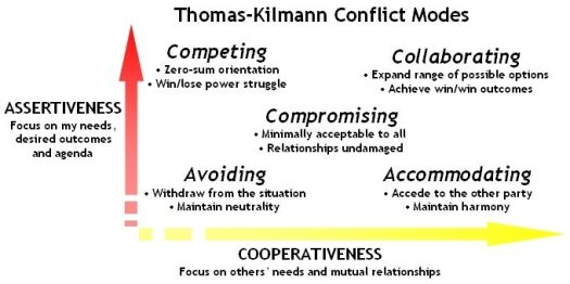 3 TIPS - DEALING WITH CONFLICT AT WORK - STL TRAINING LONDON