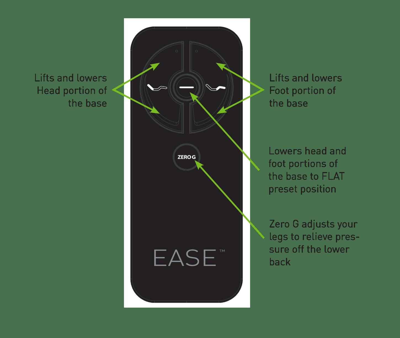 EASE Adjustable Base  The Back Store  sleep well weve