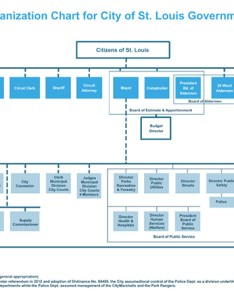 City of st louis organization chart also government structure rh stlouis mo