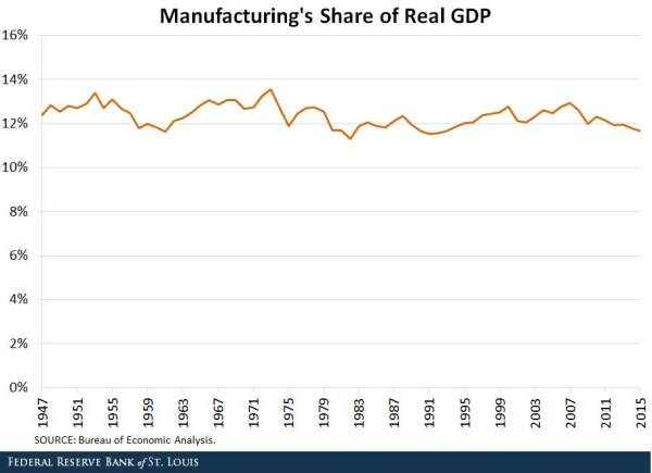 manufacturing's share of real GDP
