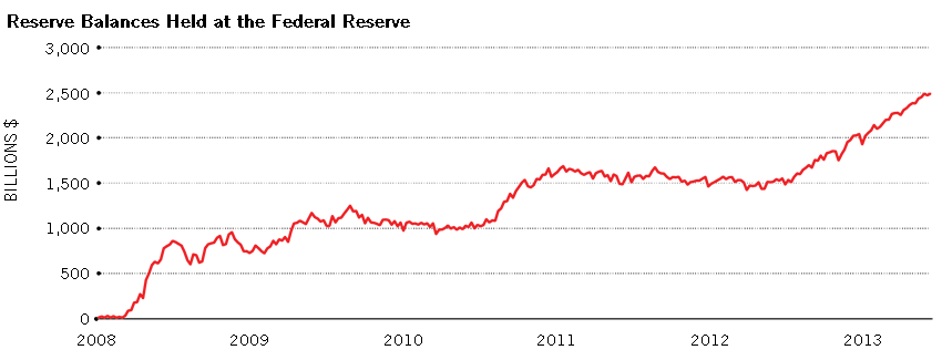 The Rise and (Eventual) Fall in the Fed's Balance Sheet