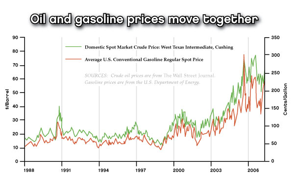 Oil and gas prices click to enlarge also why do gasoline react things that have not happened rh stlouisfed