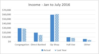 income-Jan_to_July_2016
