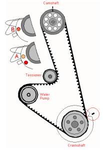 Схемы ГРМ автомобилей, фазы открытия клапанов.