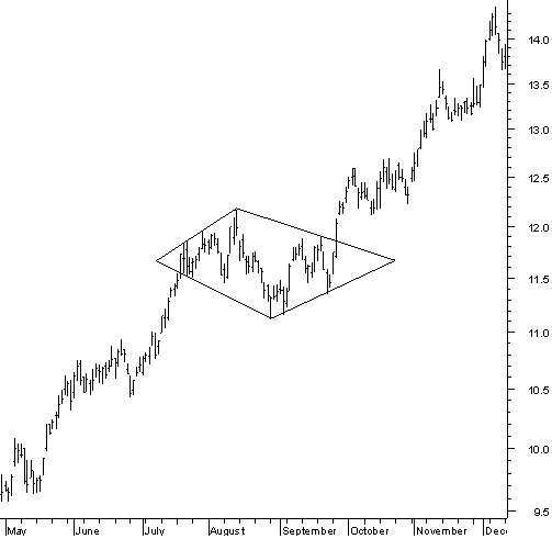 Learn Technical Analysis: Chart Patterns