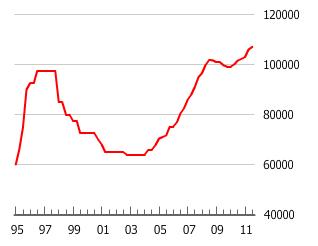 Burbuja inmobiliaria Filipinas