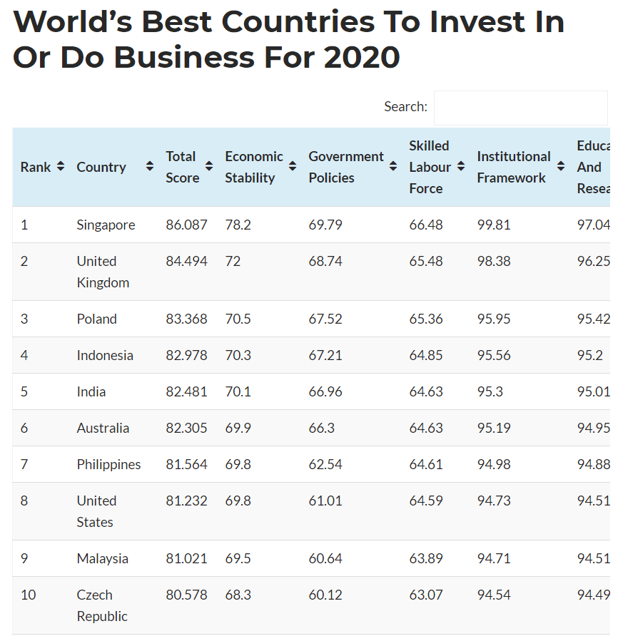 country to invest in