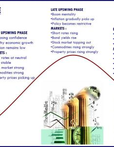 Sector rotation and the business cycle also stock ideas rh stockideas