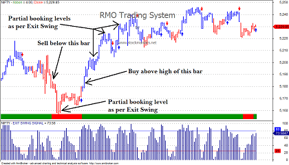 Trend/swing trading system for amibroker