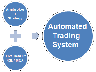 Omnesys automated trading system