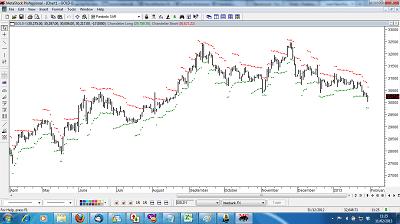 commodity exchange