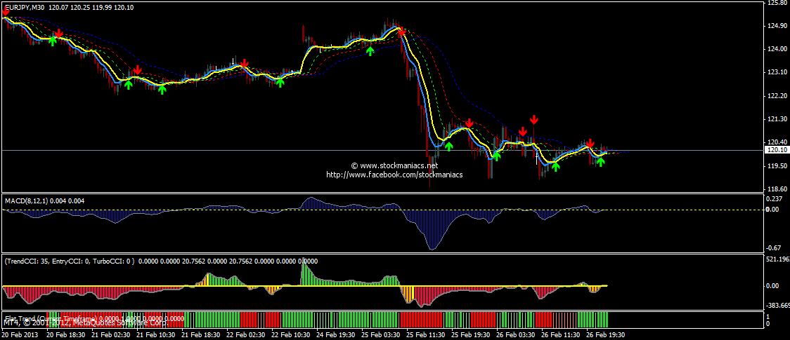 India forex trader