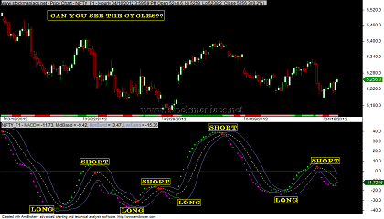 MACD BB Indicator