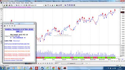 Alphon omega trading system