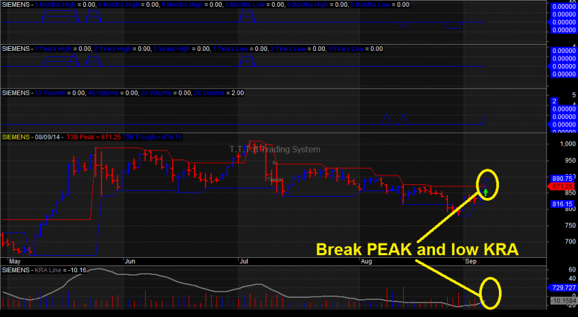 finding breakout stocks