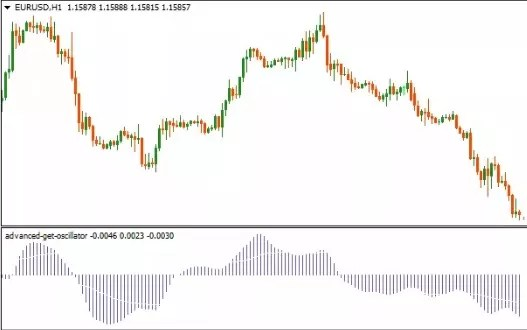 How To Trade The Oscillator