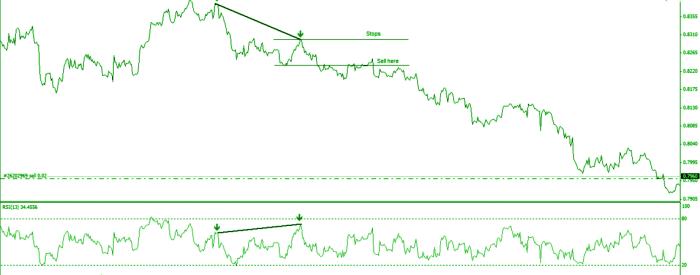 Headen bearish divergence